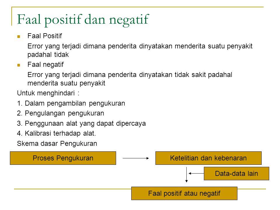 Faal positif dan negatif Faal Positif Error yang terjadi dimana penderita dinyatakan menderita suatu penyakit padahal tidak Faal negatif Error yang te