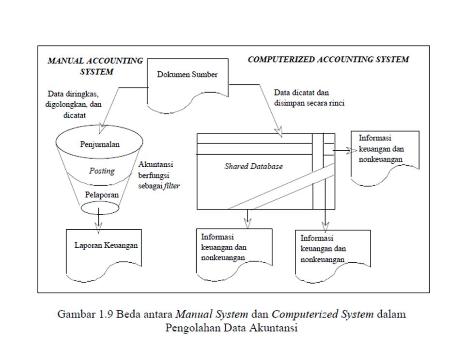 the contribution of computerized accounting system To find out t the contribution of computerised accounting system in day of computerized accounting system 23 and computerised accounting system.