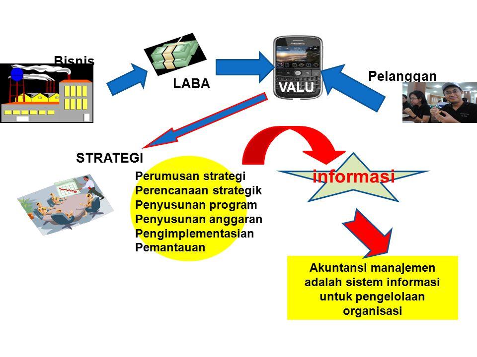 Bisnis STRATEGI Perumusan strategi Perencanaan strategik Penyusunan program Penyusunan anggaran Pengimplementasian Pemantauan LABA VALU E Pelanggan in