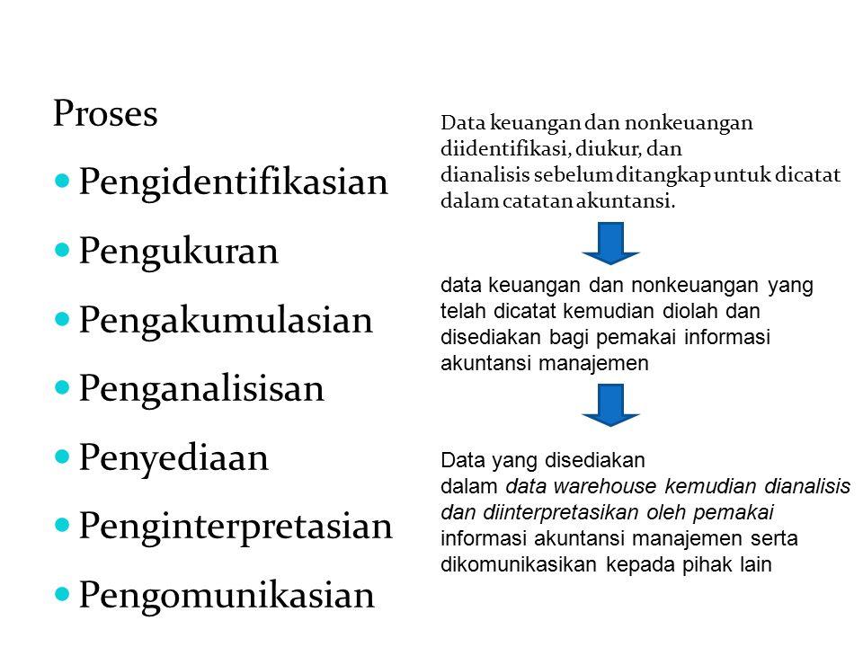 Proses Pengidentifikasian Pengukuran Pengakumulasian Penganalisisan Penyediaan Penginterpretasian Pengomunikasian Data keuangan dan nonkeuangan diiden