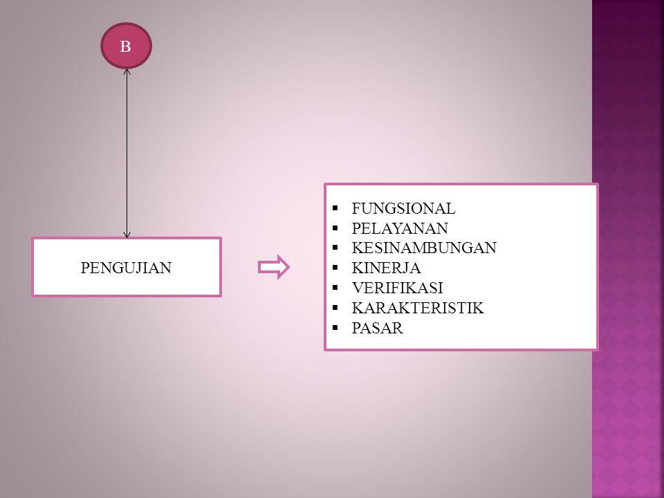 PENGUJIAN B  FUNGSIONAL  PELAYANAN  KESINAMBUNGAN  KINERJA  VERIFIKASI  KARAKTERISTIK  PASAR