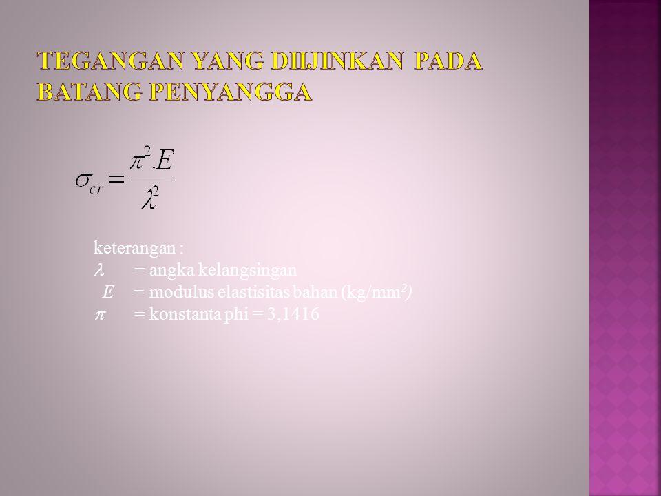 keterangan : = angka kelangsingan E = modulus elastisitas bahan (kg/mm 2 )  = konstanta phi = 3,1416