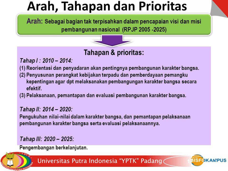 17 Arah, Tahapan dan Prioritas Arah: Sebagai bagian tak terpisahkan dalam pencapaian visi dan misi pembangunan nasional (RPJP 2005 -2025) Tahapan & pr