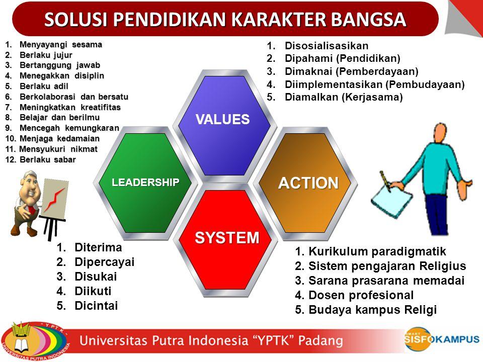 IS&ABA 19 VALUES LEADERSHIP ACTION SYSTEM SOLUSI PENDIDIKAN KARAKTER BANGSA 1. Menyayangi sesama 2. Berlaku jujur 3. Bertanggung jawab 4. Menegakkan d