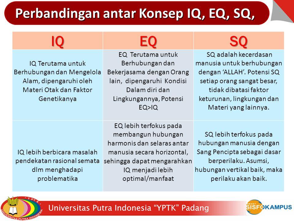 IQEQSQ IQ Terutama untuk Berhubungan dan Mengelola Alam, dipengaruhi oleh Materi Otak dan Faktor Genetikanya EQ Terutama untuk Berhubungan dan Bekerja