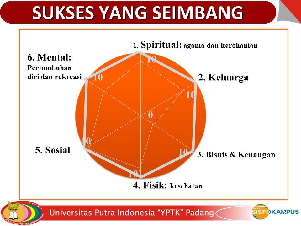 SUKSES YANG SEIMBANG 9 1. Spiritual: agama dan kerohanian 2. Keluarga 3. Bisnis & Keuangan 4. Fisik: kesehatan 5. Sosial 6. Mental: Pertumbuhan diri d