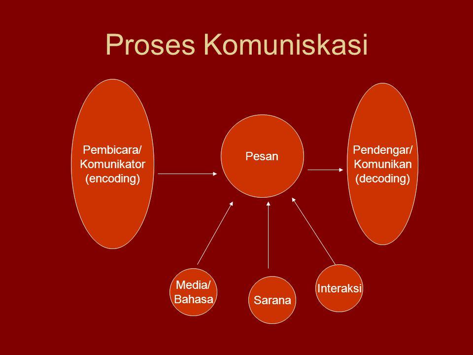 Proses Komuniskasi Pembicara/ Komunikator (encoding) Pesan Pendengar/ Komunikan (decoding) Media/ Bahasa Sarana Interaksi