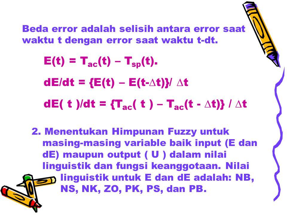 Beda error adalah selisih antara error saat waktu t dengan error saat waktu t-dt. E(t) = T ac (t) – T sp (t). dE/dt = {E(t) – E(t-  t)}/  t dE( t )/