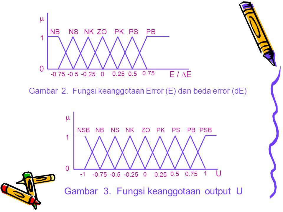 1 0 -0.75 -0.5 -0.25 0 0.25 0.5 0.75 E /  E  NB NS NK ZO PK PS PB Gambar 2. Fungsi keanggotaan Error (E) dan beda error (dE) Gambar 3. Fungsi keangg