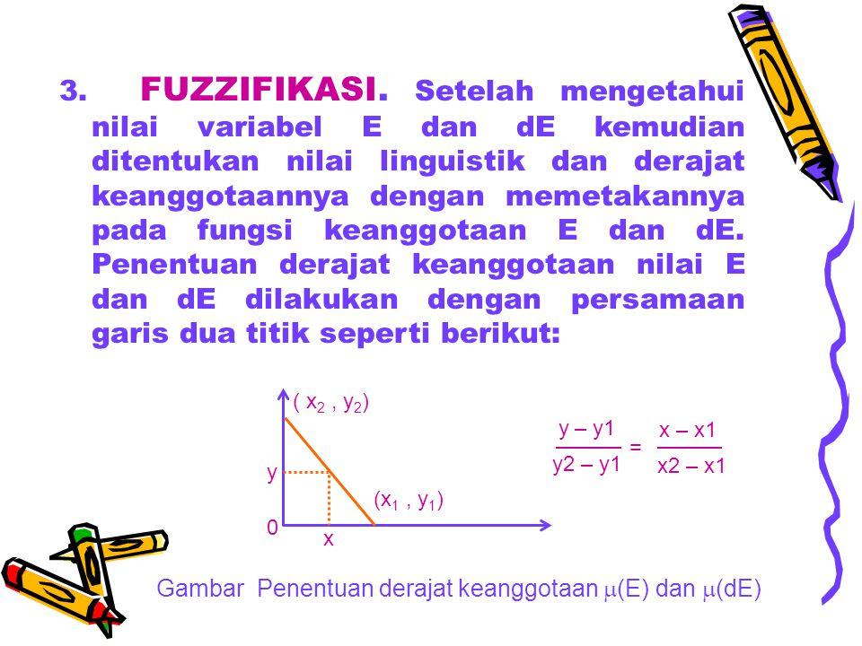 3. FUZZIFIKASI. Setelah mengetahui nilai variabel E dan dE kemudian ditentukan nilai linguistik dan derajat keanggotaannya dengan memetakannya pada fu