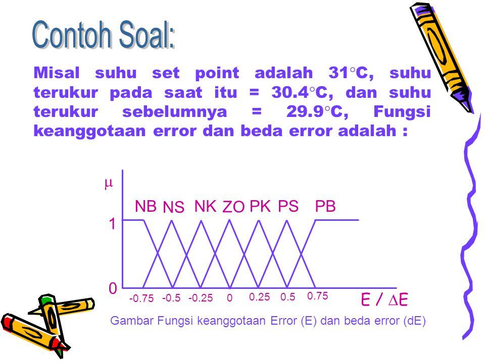 Misal suhu set point adalah 31  C, suhu terukur pada saat itu = 30.4  C, dan suhu terukur sebelumnya = 29.9  C, Fungsi keanggotaan error dan beda e
