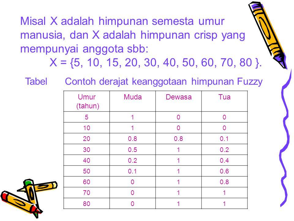 Misal X adalah himpunan semesta umur manusia, dan X adalah himpunan crisp yang mempunyai anggota sbb: X = {5, 10, 15, 20, 30, 40, 50, 60, 70, 80 }. Ta