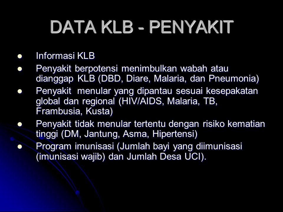 DATA KLB - PENYAKIT Informasi KLB Informasi KLB Penyakit berpotensi menimbulkan wabah atau dianggap KLB (DBD, Diare, Malaria, dan Pneumonia) Penyakit berpotensi menimbulkan wabah atau dianggap KLB (DBD, Diare, Malaria, dan Pneumonia) Penyakit menular yang dipantau sesuai kesepakatan global dan regional (HIV/AIDS, Malaria, TB, Frambusia, Kusta) Penyakit menular yang dipantau sesuai kesepakatan global dan regional (HIV/AIDS, Malaria, TB, Frambusia, Kusta) Penyakit tidak menular tertentu dengan risiko kematian tinggi (DM, Jantung, Asma, Hipertensi) Penyakit tidak menular tertentu dengan risiko kematian tinggi (DM, Jantung, Asma, Hipertensi) Program imunisasi (Jumlah bayi yang diimunisasi (imunisasi wajib) dan Jumlah Desa UCI).