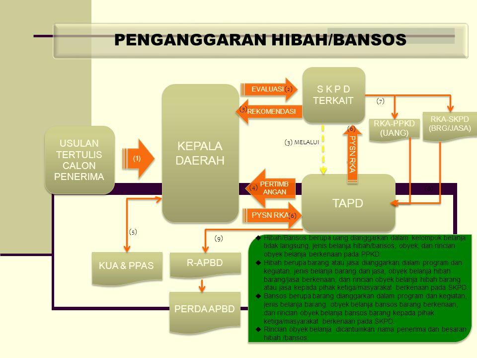 PENGANGGARAN HIBAH/BANSOS USULAN TERTULIS CALON PENERIMA S K P D TERKAIT (1) KEPALA DAERAH TAPD EVALUASI PERTIMB ANGAN KUA & PPAS PYSN RKA RKA-PPKD (U