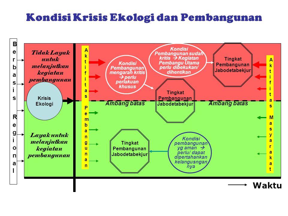 Krisis Ekologi Berbasis Regional Berbasis Regional Aktifitas PembangunanAktifitas Pembangunan Aktifitas MasyarakatAktifitas Masyarakat Tingkat Pembang