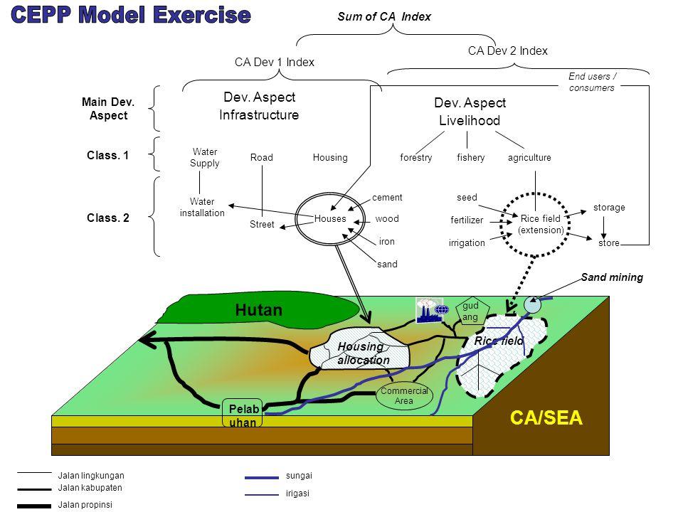 CA/SEA Dev.Aspect Infrastructure Dev.