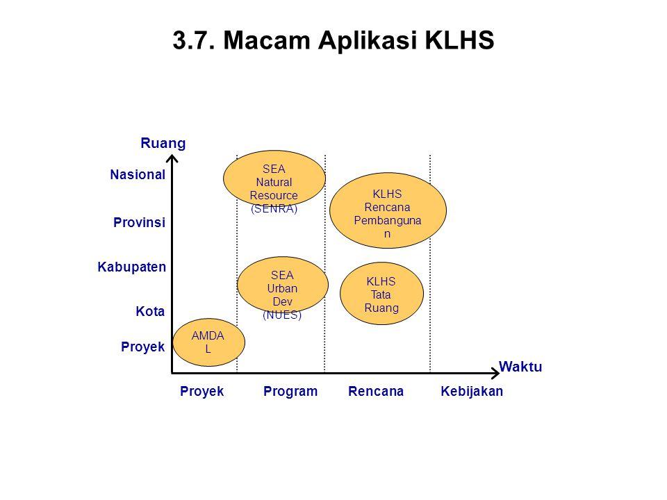 3.7. Macam Aplikasi KLHS Waktu ProyekProgramRencanaKebijakan AMDA L Ruang KLHS Tata Ruang KLHS Rencana Pembanguna n SEA Natural Resource (SENRA) Nasio