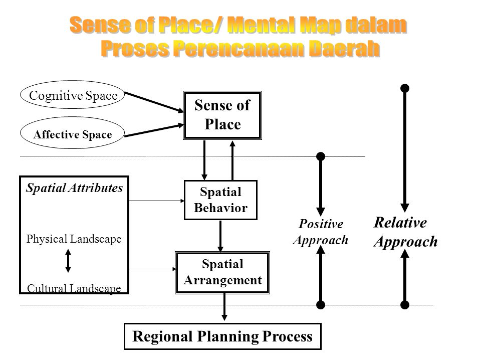 Cognitive Space Affective Space Sense of Place Spatial Attributes Physical Landscape Cultural Landscape Spatial Behavior Spatial Arrangement Regional Planning Process Positive Approach Relative Approach