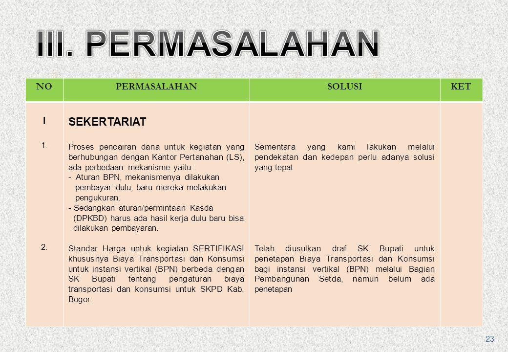 1.FASILITASI PENYELESAIAN TANAH EX HGU BUANA ESTATE MEGAMENDUNG (DPA BAG ADPEM SETDA) 2.