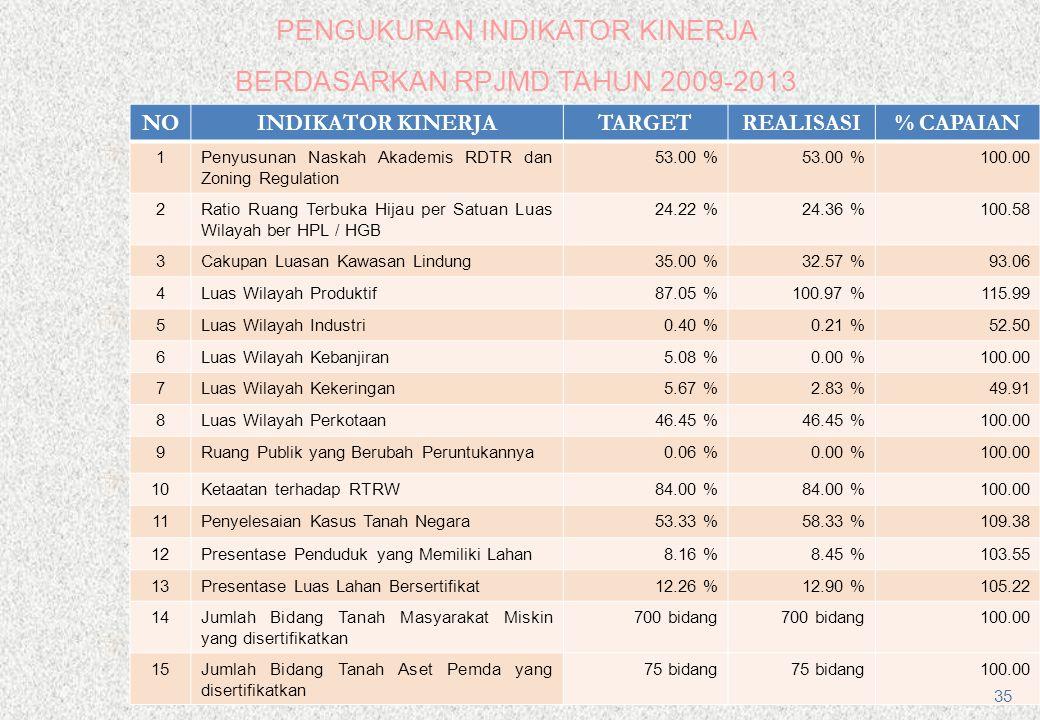  BIDANG PEMANFAATAN MASALAHSOLUSI 1 Sebagian besar industri yang telah terbangun kenyataan di lapangan KDB nya melebihi 60 %.