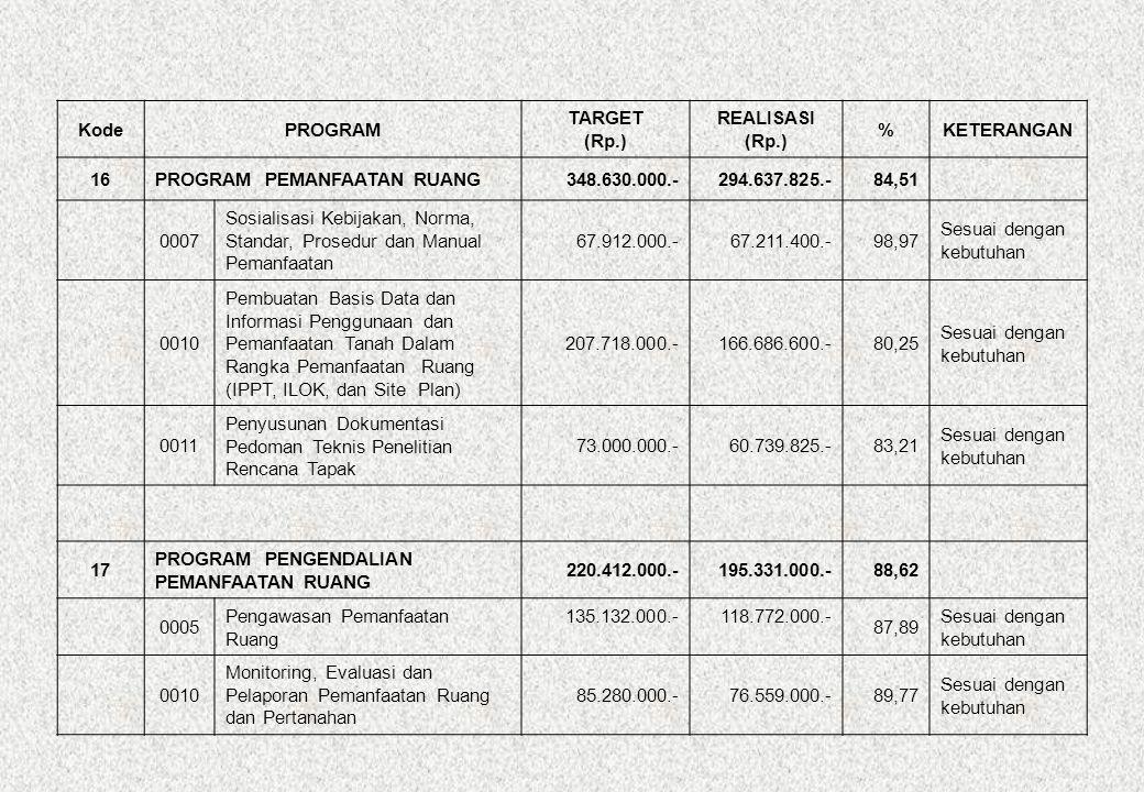 KodePROGRAM TARGET (Rp.) REALISASI (Rp.) %KETERANGAN 15 PROGRAM PERENCANAAN TATA RUANG 2.963.018.000.-2.597.942.150.-87,68 0019 Penyusunan RDTR dan Zoning Regulation Kecamatan Jasinga 356.208.000.-330.412.500.-92,76Sisa Penawaran 0021 Penyusunan RDTR dan Zoning Regulation Kecamatan Rumpin 342.320.000.-319.055.000.-93,20Sisa Penawaran 0022 Penyusunan RDTR dan Zoning Regulation Kecamatan Dramaga 342.320.000.-312.796.000.-91,38Sisa Penawaran 0023 Penyusunan Rencana Pengembangan Cibinong Raya 646.110.000.-587.085.000.-90,86Sisa Penawaran 0026 Penyusunan RDTR dan Zoning Regulation Kecamatan Cigombong 342.320.000.-313.145.000.-91,48Sisa Penawaran 0028 Penyusunan RDTR dan Zoning Regulation Kecamatan Jonggol 342.320.000.-312.130.000.-91,18Sisa Penawaran 0029 Penyusunan RDTR dan Zoning Regulation Kecamatan Gunung Putri 342.320.000.-278.920.000.-81,48Sisa Penawaran 0031 Pembuatan Peta Lembar Rencana Kota/Rencana Teknis Skala 1 : 1000 75.000.000.-70.549.800.-94,07 Sisa Penawaran 0033Pemetaan dan Pengukuran Poros Tengah Timur 174.100.000.-73.848.850.-42,42 Efisiensi Anggaran TAHUN 2010