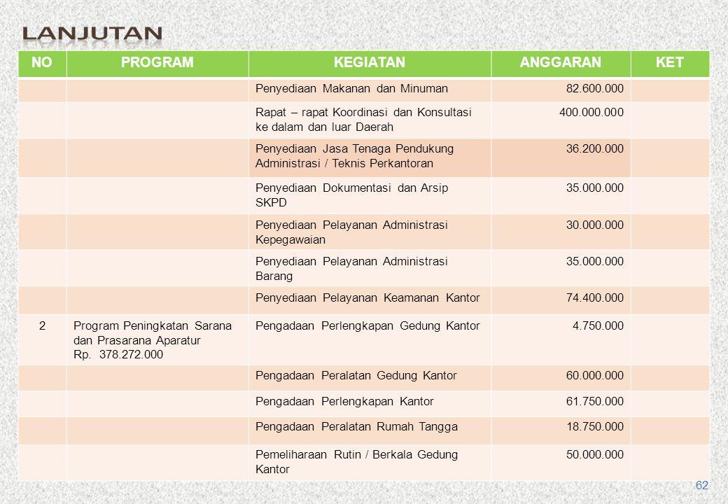 NOPROGRAMKEGIATANANGGARANKET IIPENUNJANG 1Program Pelayanan Administrasi Perkantoran Rp.