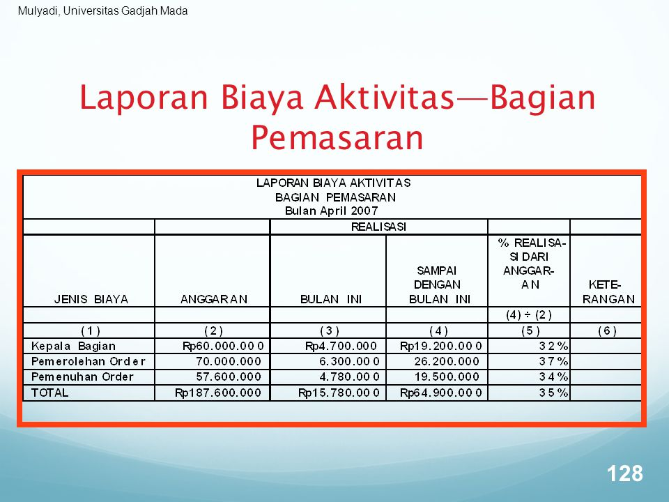 Mulyadi, Universitas Gadjah Mada 128 Laporan Biaya Aktivitas—Bagian Pemasaran