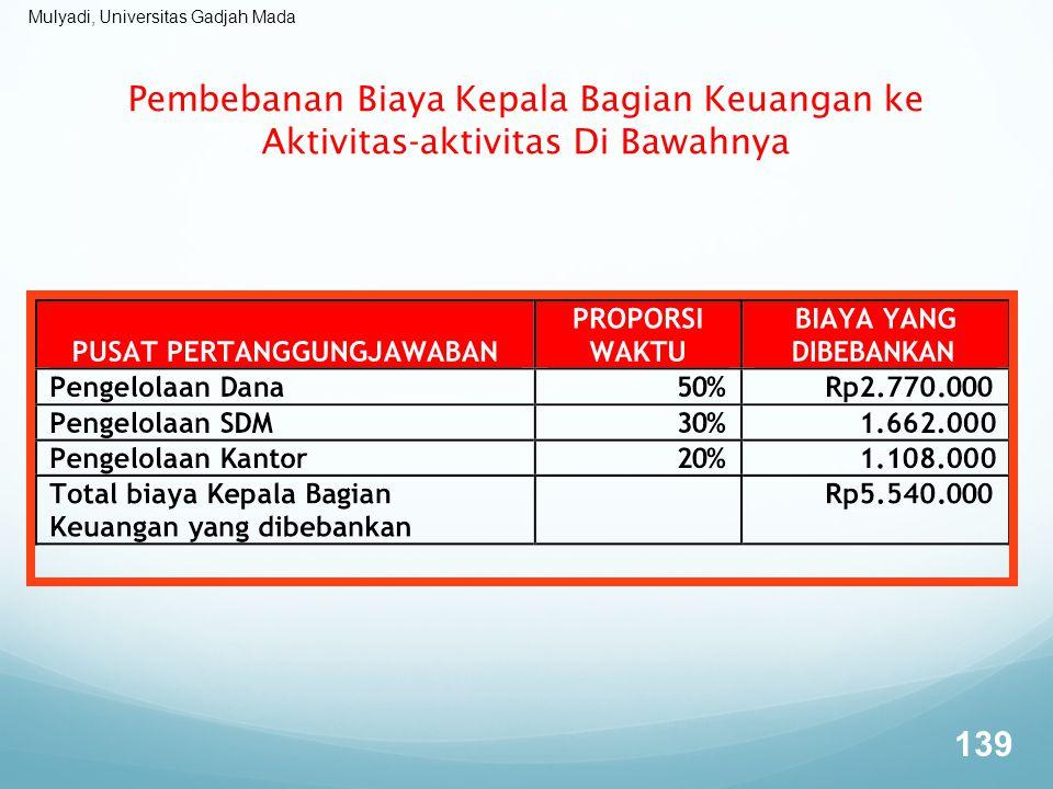 Mulyadi, Universitas Gadjah Mada Pembebanan Biaya Kepala Bagian Keuangan ke Aktivitas-aktivitas Di Bawahnya 139