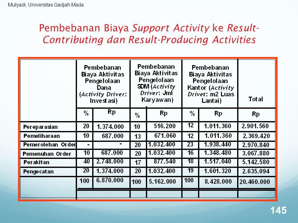 Mulyadi, Universitas Gadjah Mada Pembebanan Biaya Support Activity ke Result- Contributing dan Result-Producing Activities 145