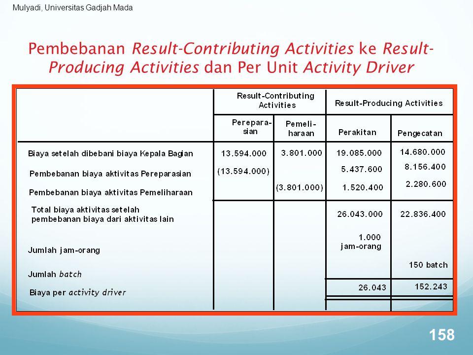 Mulyadi, Universitas Gadjah Mada Pembebanan Result-Contributing Activities ke Result- Producing Activities dan Per Unit Activity Driver 158