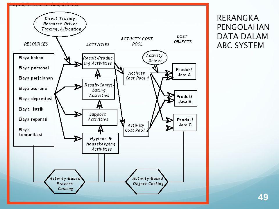 Mulyadi, Universitas Gadjah Mada 49 RERANGKA PENGOLAHAN DATA DALAM ABC SYSTEM