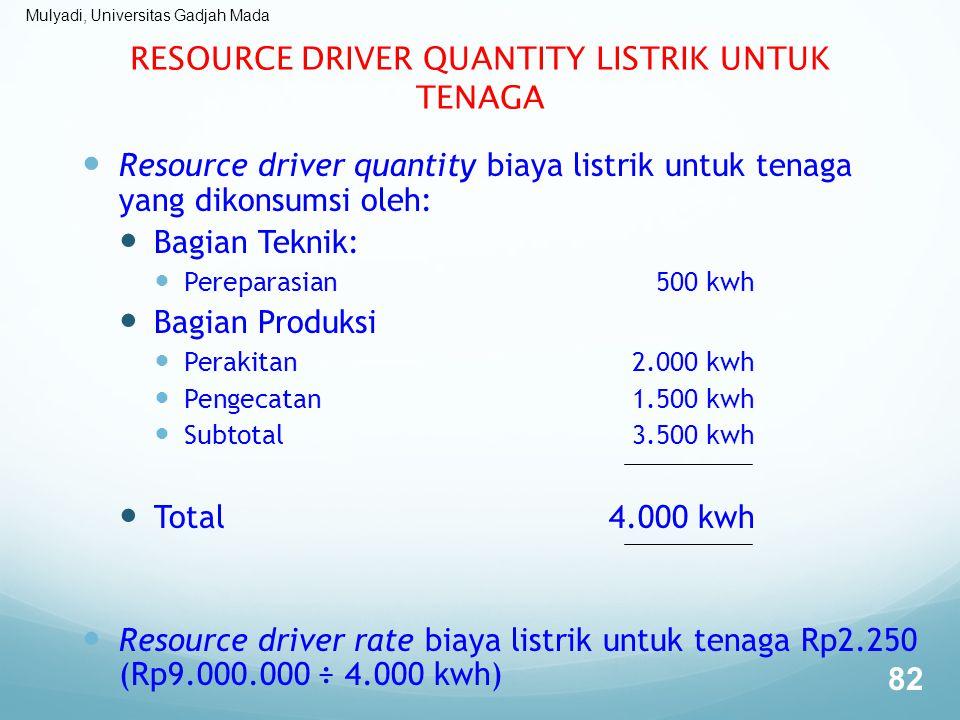 Mulyadi, Universitas Gadjah Mada RESOURCE DRIVER QUANTITY LISTRIK UNTUK TENAGA Resource driver quantity biaya listrik untuk tenaga yang dikonsumsi ole