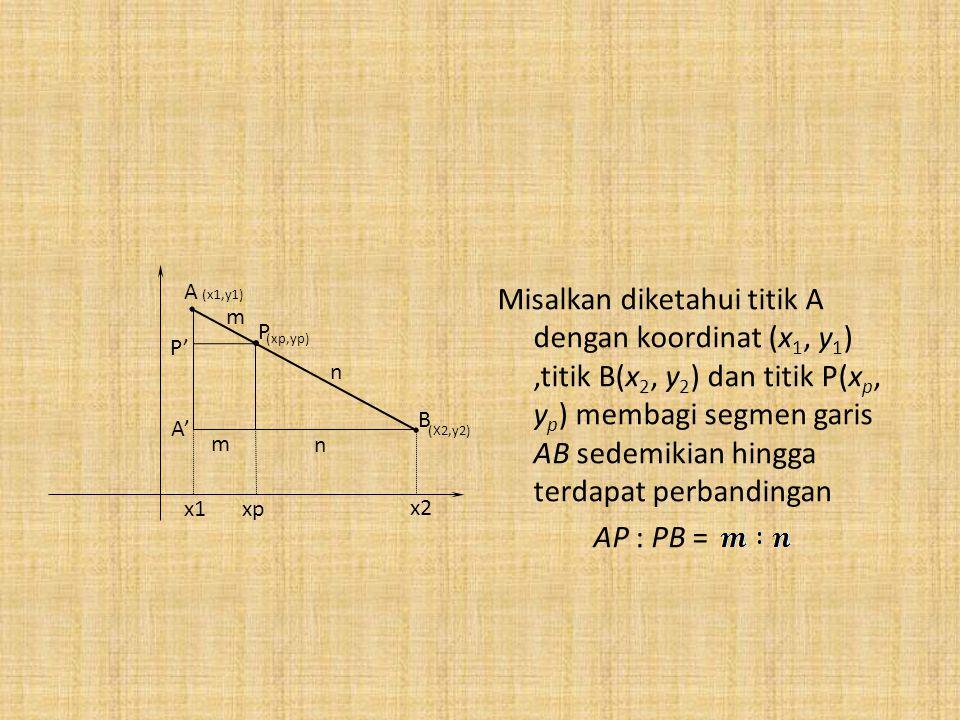 Misalkan diketahui titik A dengan koordinat (x 1, y 1 ),titik B(x 2, y 2 ) dan titik P(x p, y p ) membagi segmen garis AB sedemikian hingga terdapat perbandingan AP : PB = A' A (x1,y1) (xp,yp) m n P B P' x1 x2 xp m n (X2,y2)