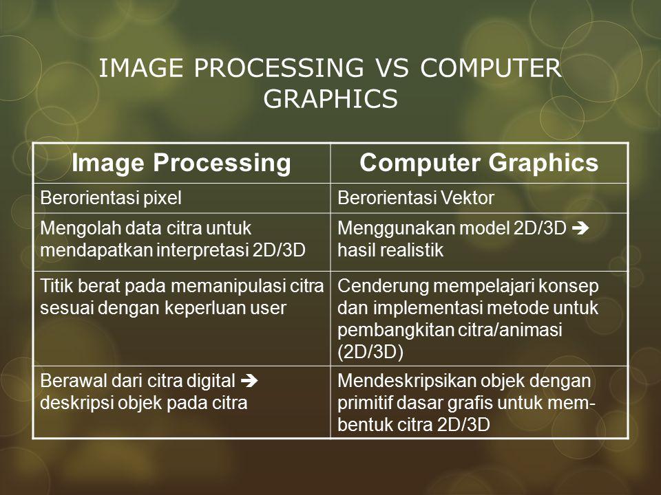 IMAGE PROCESSING VS COMPUTER GRAPHICS Image ProcessingComputer Graphics Berorientasi pixelBerorientasi Vektor Mengolah data citra untuk mendapatkan in