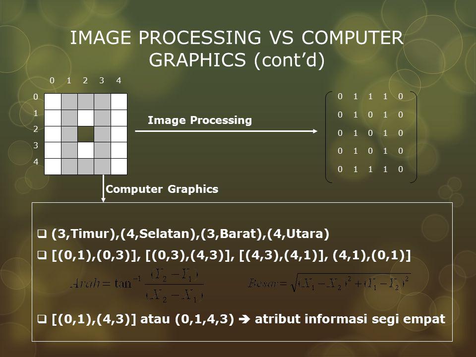 01234 1 2 3 4 0 0 1 1 1 0 0 1 0 1 0 0 1 0 1 0 0 1 0 1 0 0 1 1 1 0 Image Processing  (3,Timur),(4,Selatan),(3,Barat),(4,Utara)  [(0,1),(0,3)], [(0,3)