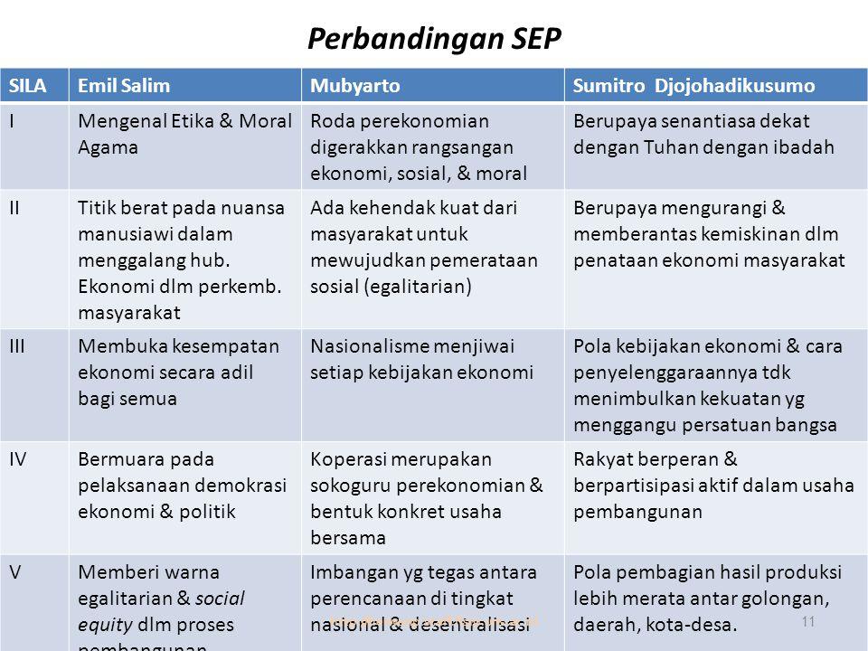 Perbandingan SEP SILAEmil SalimMubyartoSumitro Djojohadikusumo IMengenal Etika & Moral Agama Roda perekonomian digerakkan rangsangan ekonomi, sosial,