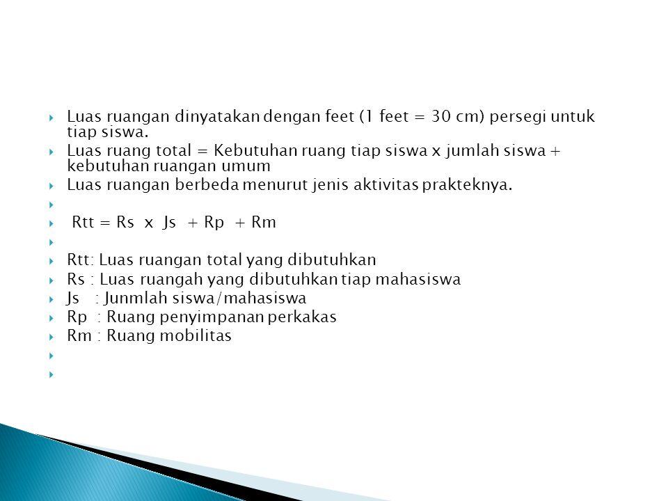  Luas ruangan dinyatakan dengan feet (1 feet = 30 cm) persegi untuk tiap siswa.  Luas ruang total = Kebutuhan ruang tiap siswa x jumlah siswa + kebu