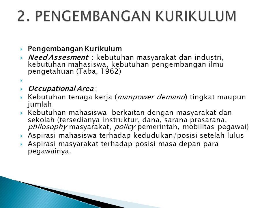  Pengembangan Kurikulum  Need Assesment : kebutuhan masyarakat dan industri, kebutuhan mahasiswa, kebutuhan pengembangan ilmu pengetahuan (Taba, 196