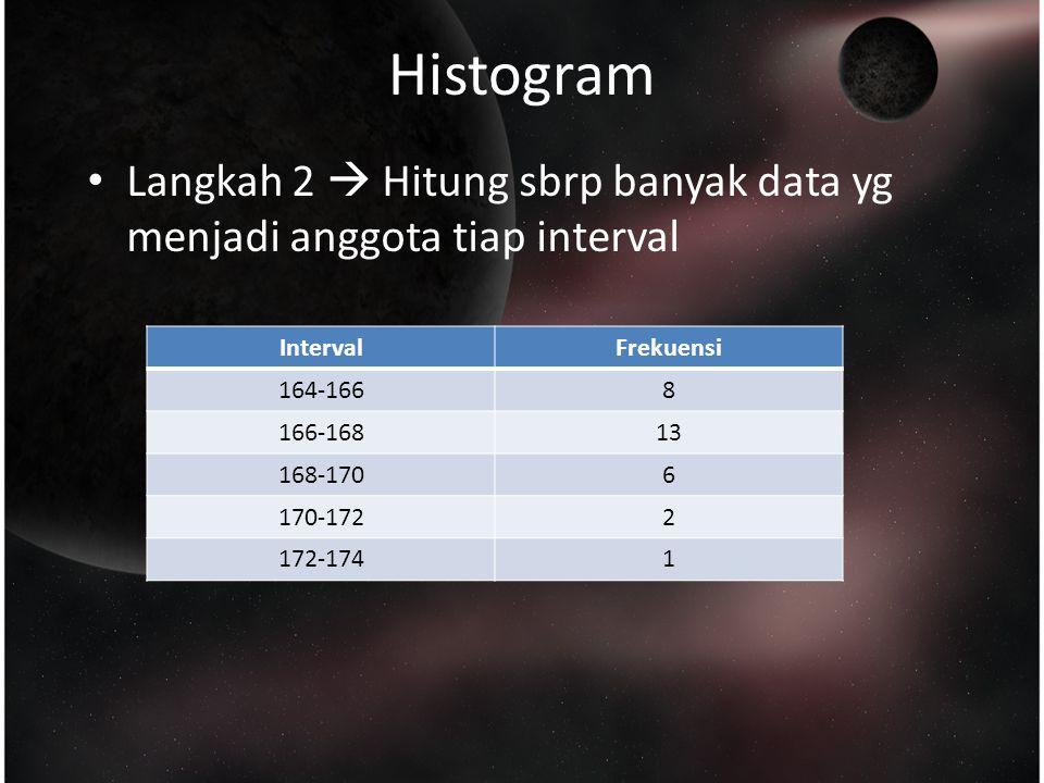 Histogram Langkah 2  Hitung sbrp banyak data yg menjadi anggota tiap interval IntervalFrekuensi 164-1668 166-16813 168-1706 170-1722 172-1741