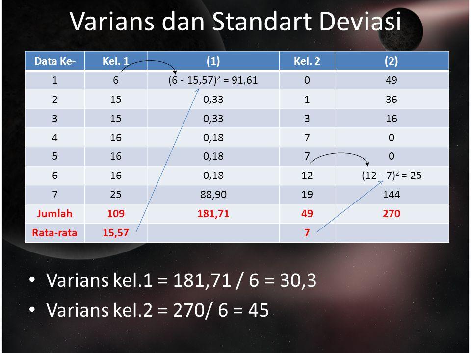 Varians dan Standart Deviasi Data Ke-Kel.1(1)Kel.