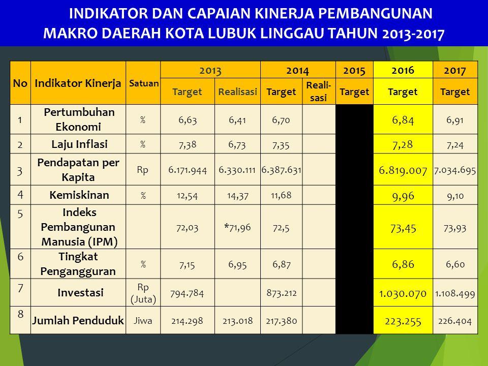NoIndikator Kinerja Satuan 20132014201520162017 TargetRealisasiTarget Reali- sasi Target 1 Pertumbuhan Ekonomi % 6,636,41 6,70 6,776,84 6,91 2 Laju In