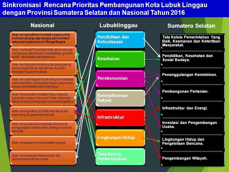 Sinkronisasi Rencana Prioritas Pembangunan Kota Lubuk Linggau dengan Provinsi Sumatera Selatan dan Nasional Tahun 2016 Tata Kelola Pemerintahan Yang B