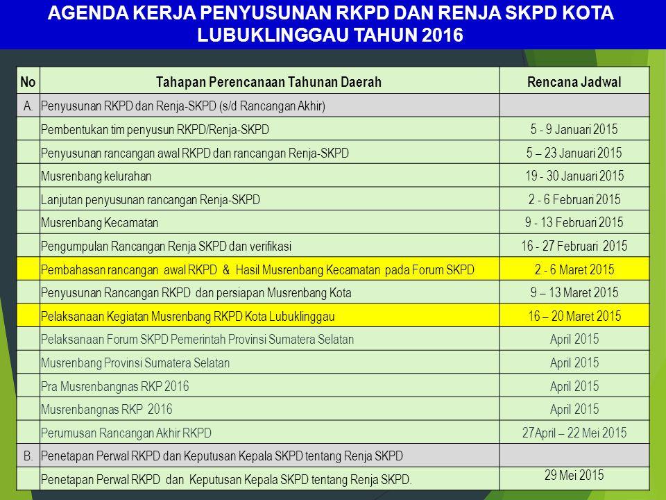 NoTahapan Perencanaan Tahunan DaerahRencana Jadwal A.Penyusunan RKPD dan Renja-SKPD (s/d Rancangan Akhir) Pembentukan tim penyusun RKPD/Renja-SKPD 5 -