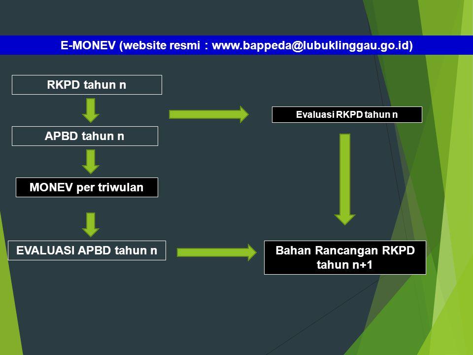 RKPD tahun n APBD tahun n MONEV per triwulan EVALUASI APBD tahun n E-MONEV (website resmi : www.bappeda@lubuklinggau.go.id) Bahan Rancangan RKPD tahun