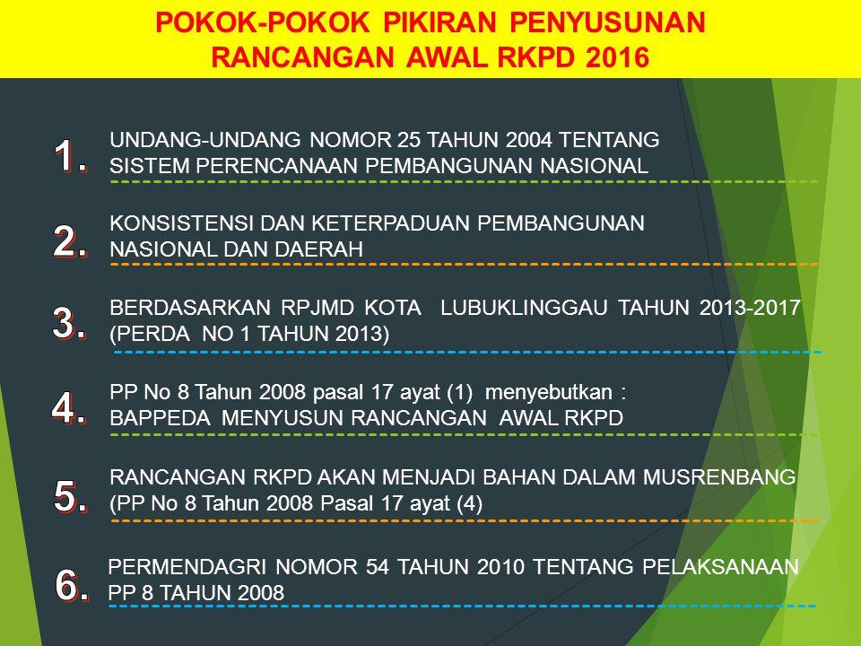RKPD tahun n APBD tahun n MONEV per triwulan EVALUASI APBD tahun n E-MONEV (website resmi : www.bappeda@lubuklinggau.go.id) Bahan Rancangan RKPD tahun n+1 Evaluasi RKPD tahun n