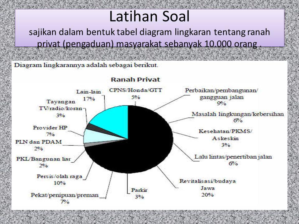 Data penyajian data ppt download 33 latihan soal sajikan dalam bentuk tabel diagram lingkaran tentang ranah privat pengaduan masyarakat sebanyak orang ccuart Images