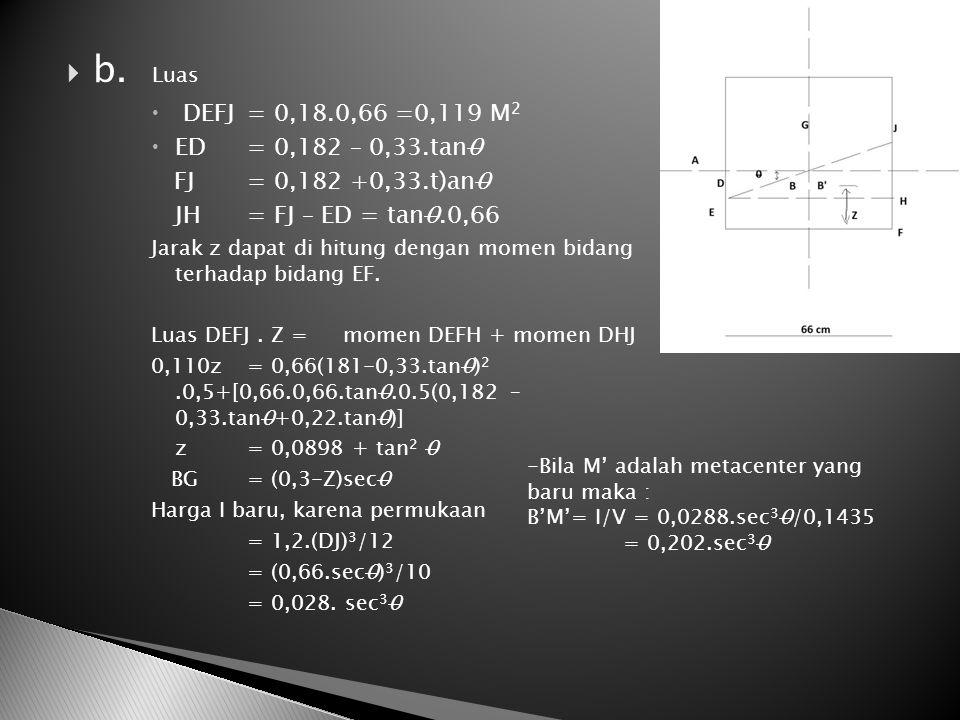  b. Luas  DEFJ = 0,18.0,66 =0,119 M 2  ED = 0,182 – 0,33.tan0 FJ = 0,182 +0,33.t)an0 JH= FJ – ED = tan0.0,66 Jarak z dapat di hitung dengan momen b