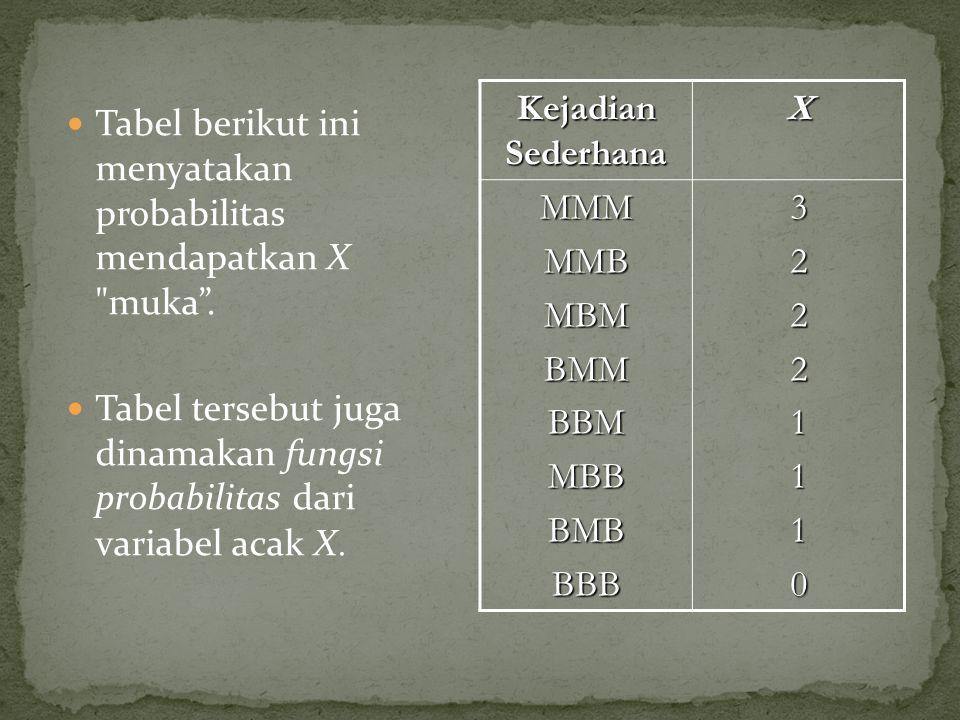Tabel berikut ini menyatakan probabilitas mendapatkan X