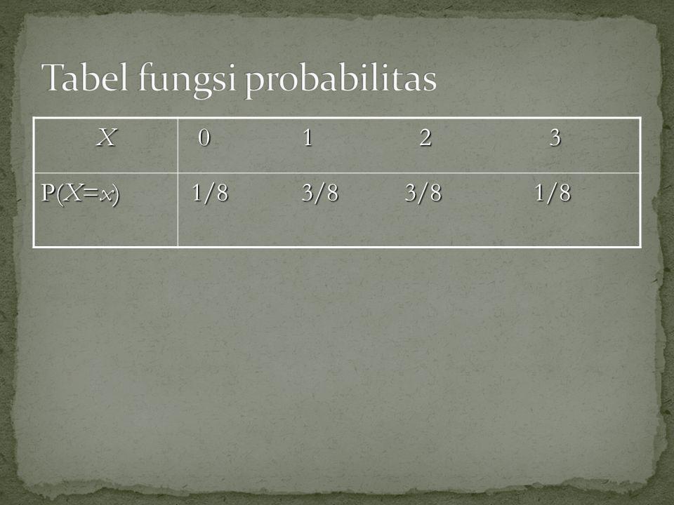 Fungsi distribusi kumulatif (cumulative distribution function /distribution function) didefinisikan sebagai Hal itu berarti bahwa fungsi distribusi kumulatif adalah jumlah dari seluruh nilai fungsi probabilitas untuk nilai X sama atau kurang dari x  Fungsi distribusi dari Contoh 1 dapat dinyatakan sebagai :