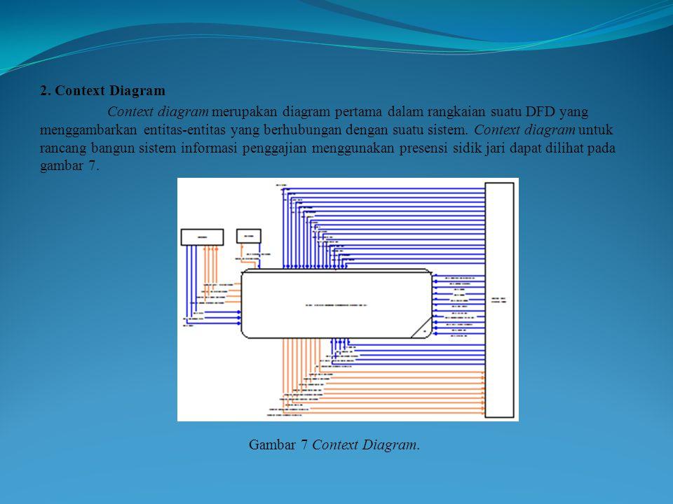 2. Context Diagram Context diagram merupakan diagram pertama dalam rangkaian suatu DFD yang menggambarkan entitas-entitas yang berhubungan dengan suat